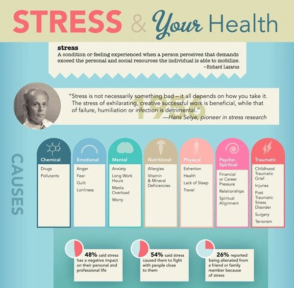 Stressful Health Charts Stress Infographic