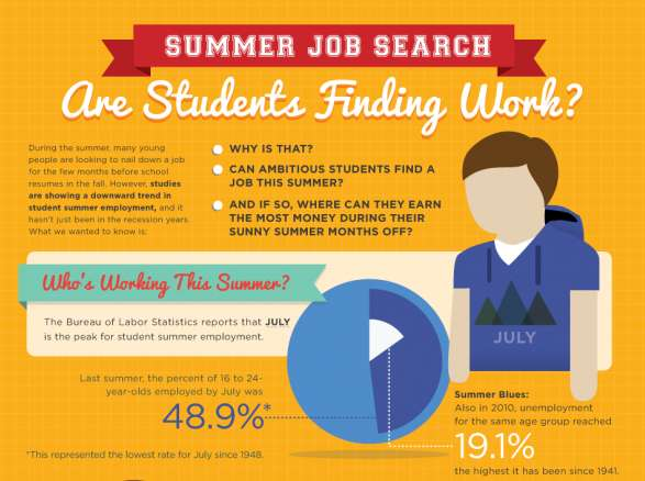 Summer Employment Infographics Toronto Editorial Internship