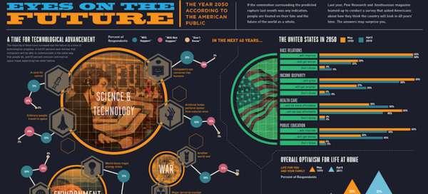 Future-Predicting Charts : Year 2050 Infographic