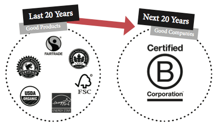 The Difference Between Certified B Corps and Benefit Corps