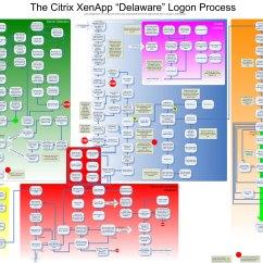 Xenapp Citrix Farm Diagram Mk4 Jetta Headlight Wiring Briforum Video The Excruciating Detail Of