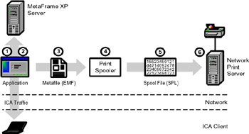 How Citrix MetaFrame XP Printing Works