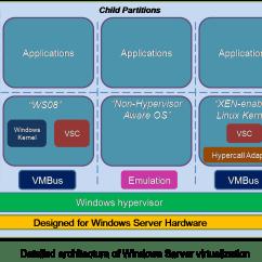 Diagram Of Hypervisor How To Draw Visio Microsoft Windows Server 2008  Hyper V Solution Overview