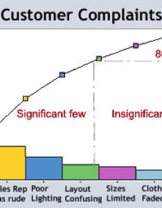 Pareto chart also what is distribution diagram definition rh whatis techtarget