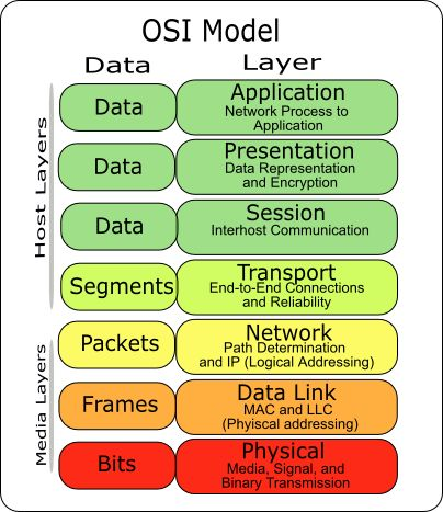 Osi Network Diagram Osi Network Diagram Wiring Diagrams • Techwomen Co
