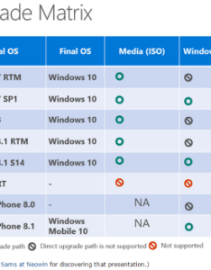 Windows and versions will be eligible for the free upgrade as shown source neowin via zdnet also enterprise desktop page of rh itknowledgeexchange techtarget