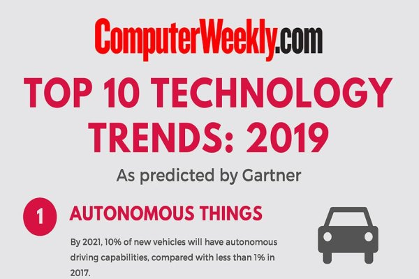 Infographic Top 10 Technology Trends 2019
