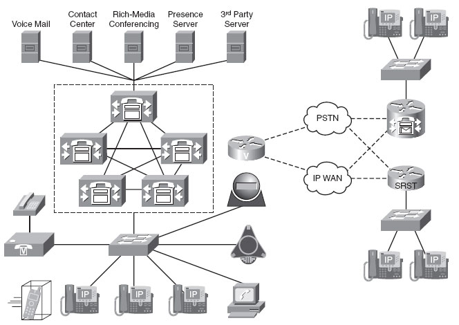 Cisco Unified Communications Manager Overview
