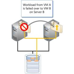 Clustering In Sql Server 2008 With Diagram 2000 Pontiac Grand Am Engine Can Microsoft Hyper V Meet High Availability Requirements