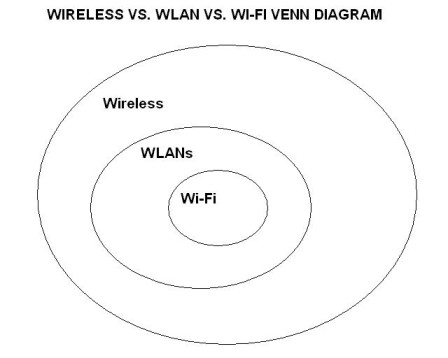 Wireless vs. Wi-Fi: What is the difference between Wi-Fi