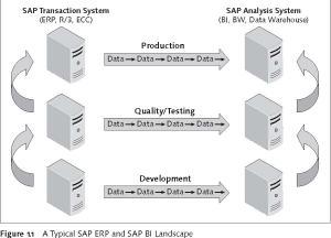 SAP Business Explorer (BEx) and SAP BI reporting basics