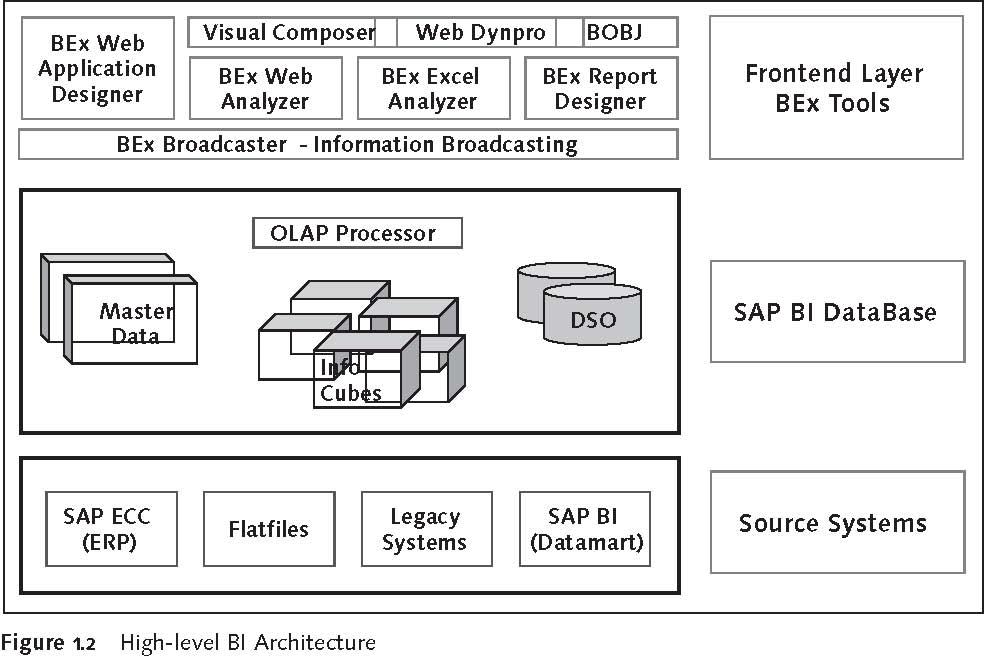 sap portal architecture diagram block and circuit wiring diagrams business explorer (bex) bi reporting basics