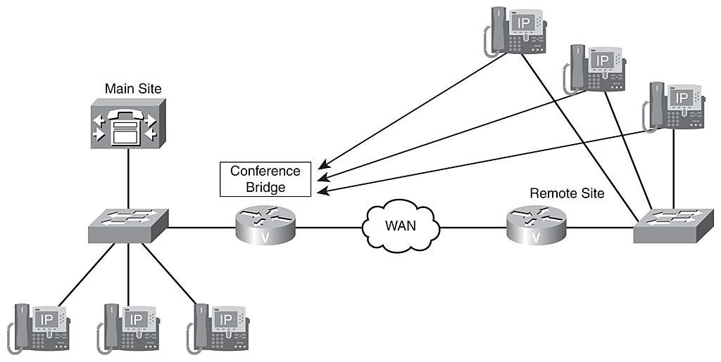 Identifying issues in a multi-site Cisco UC deployment