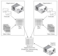 Oracle E-Business Suite manufacturing and supply chain