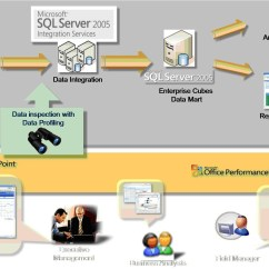 Clustering In Sql Server 2008 With Diagram Ef Thermo Fan Wiring New Data Profiling Tools