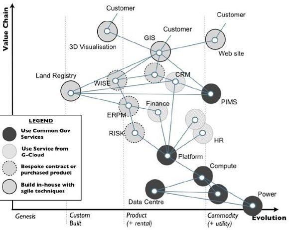 A practical framework for digital public service delivery
