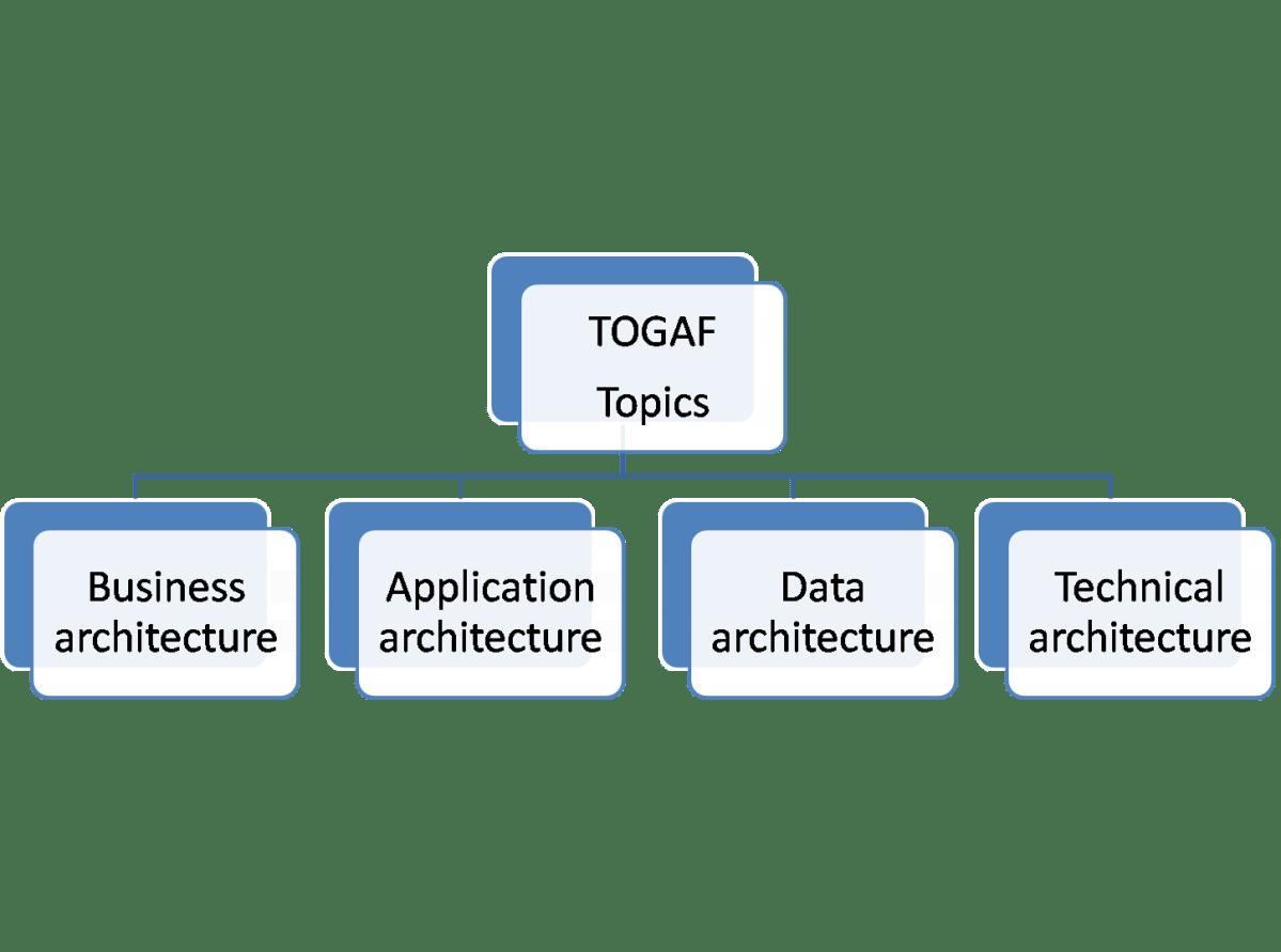 Image result for togaf certification