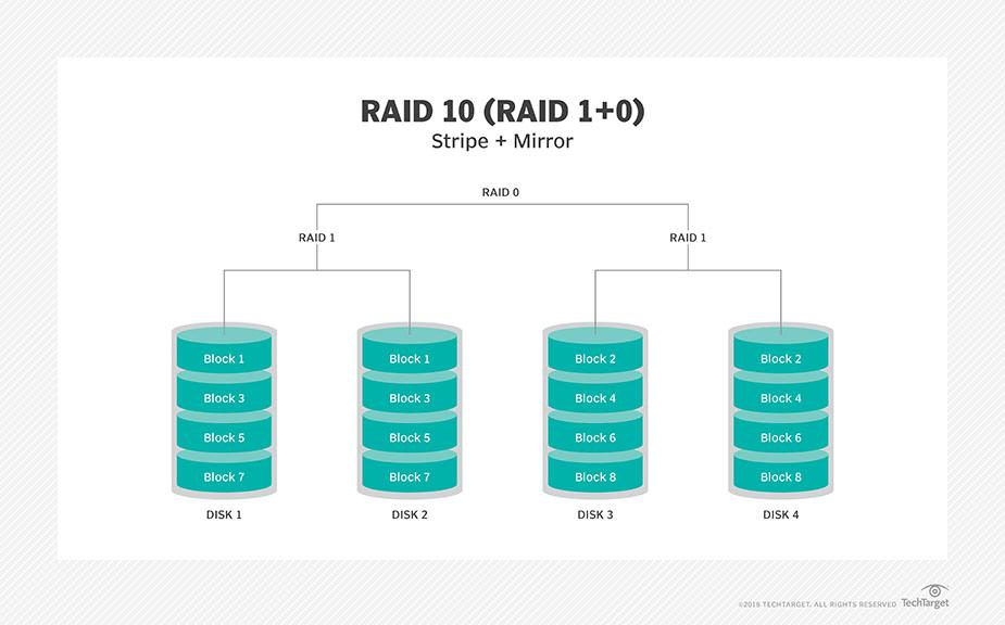 raid redundant array of independent disks swetha 39 s. Black Bedroom Furniture Sets. Home Design Ideas