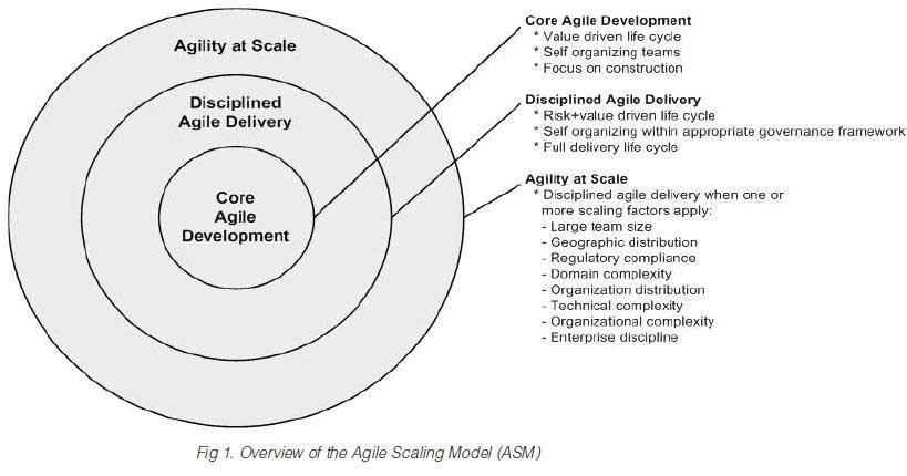 Scaling factors for enterprise Agile with Scott Ambler