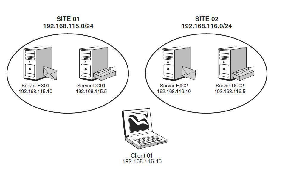 Exchange Server 2010 requirements: Hardware, Active Directory
