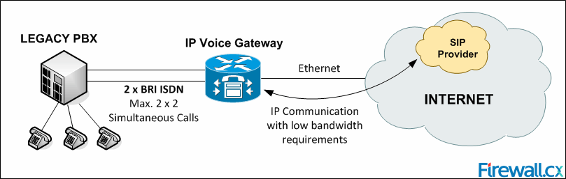 Finding SIP Trunking Providers That Meet Your Needs