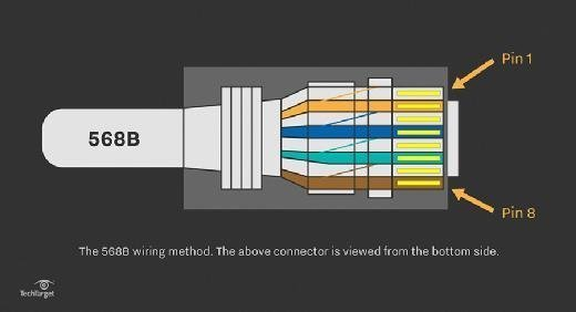 Cable Pinout Also Cat 5 Cable Wiring Diagram On 568a Wiring Wall Jack