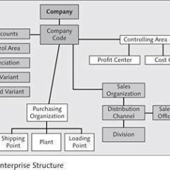 Memory Hierarchy Diagram Residential House Wiring Asset Accounting In Sap Erp Financials