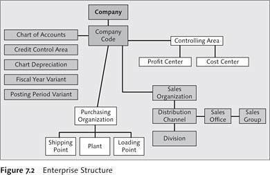 memory hierarchy diagram ecu wiring toyota corolla asset accounting in sap erp financials