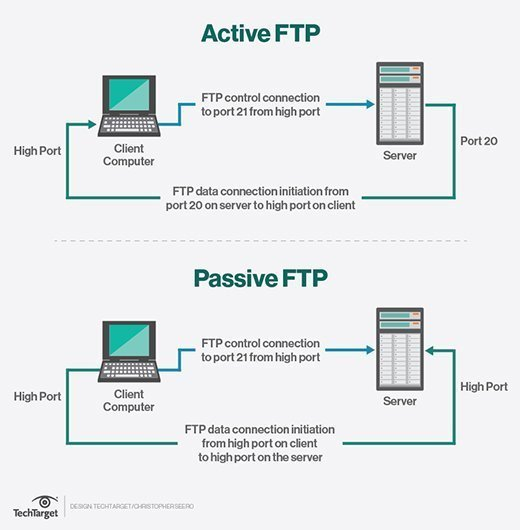 What Is Ftp File Transfer Protocol A Definition From