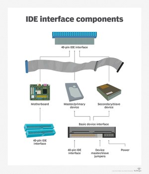 What is IDE (Integrated Drive Electronics)?  Definition