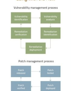 Vulnerability management process flow and patch also the after equifax rh searchsecurity techtarget