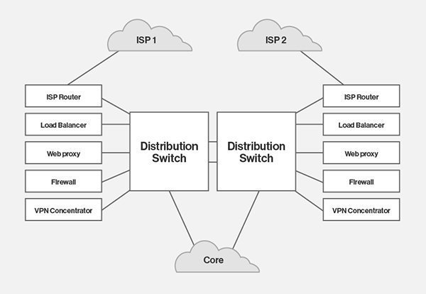 Draw Up A Data Center Network Diagram You'll Actually Use