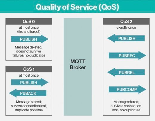 3 way handshake erkl rung typable venn diagram what is mqtt mq telemetry transport definition from whatis com an explanation of s qos levels