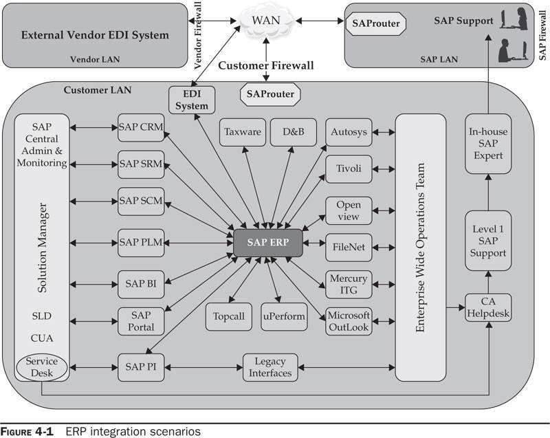 sap portal architecture diagram stratocaster wiring 5 way switch strategies for erp integration with other business applications