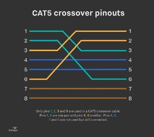 cat 5 crossover wiring diagram r33 gtr how to set up a cat5 utp cable