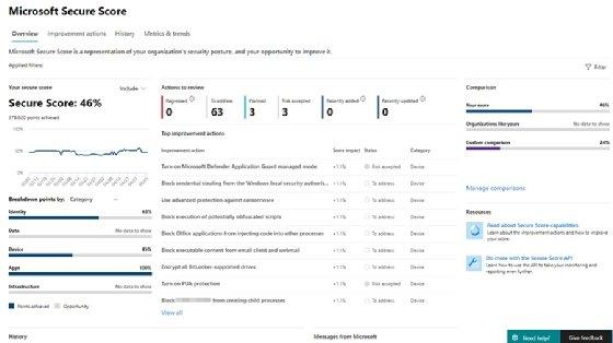 Sicheres Score-Dashboard