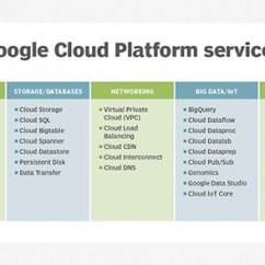 Microsoft Infrastructure Diagram Pickleball On Tennis Courts What Is Google Cloud Platform (gcp)? - Definition From Whatis.com