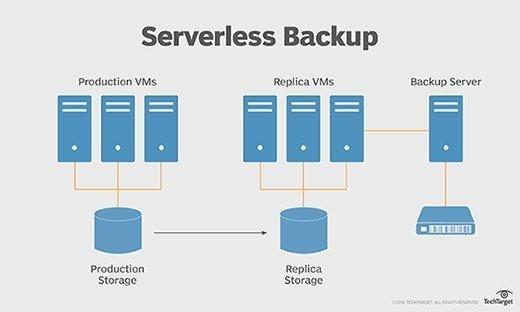 emc data diagram uk house wiring lighting what is serverless backup? - definition from whatis.com