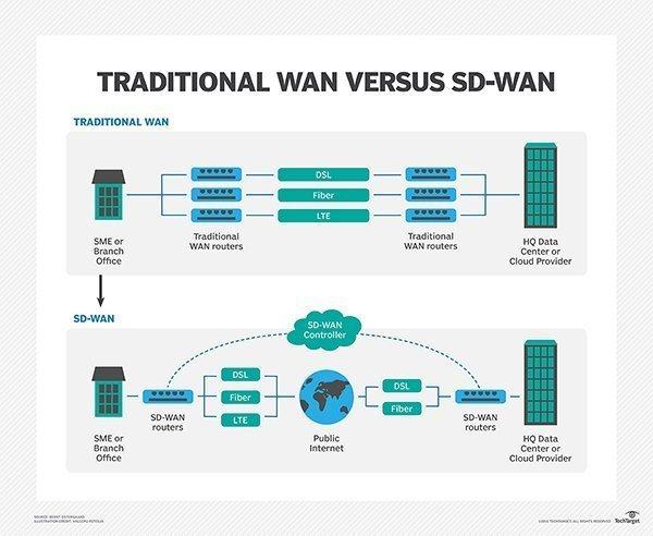 Traditional WAN versus SD-WAN