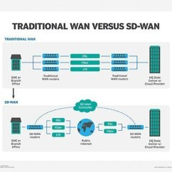 Office Lan Network Diagram 2008 Chevy Silverado Wiring What Is Wan Wide Area Definition From Whatis Com Traditional Versus Sd