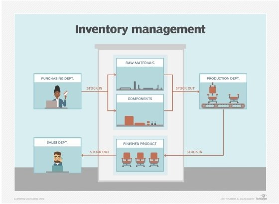 inventory management model diagram computer motherboard parts what is definition from whatis com cycle