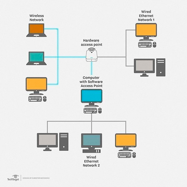 What Is Local Area Network LAN ? Definition From WhatIs Com