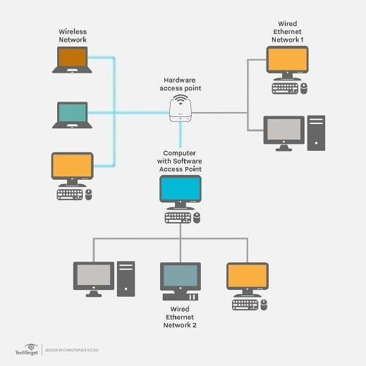 office lan network diagram 98 jeep wrangler speaker wiring what is local area definition from whatis com how a works