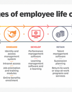 Stages of the employee life cycle also what is definition from whatis rh searchhrsoftware techtarget