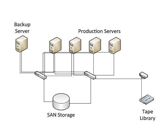 An introduction to LAN-free backups