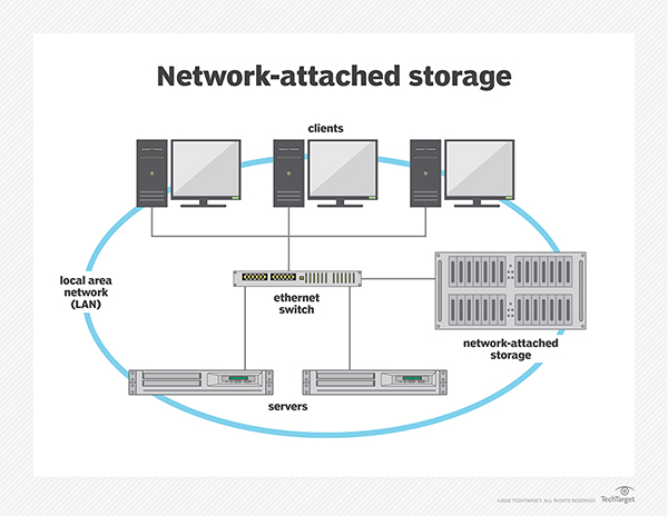 What Is Network Attached Storage NAS ? Definition From WhatIs Com