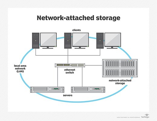 network diagram for small company drawing lewis dot what is attached storage nas definition from whatis com there are products designed use in large enterprises as well those home offices or businesses devices usually contain at least two