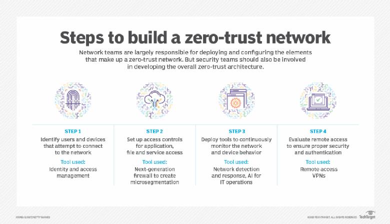 4 etapas para construir uma estrutura de confiança zero