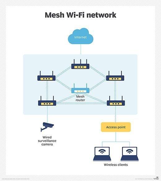 Was ist ein drahtloses Mesh-Netzwerk?  WMNs erklärt