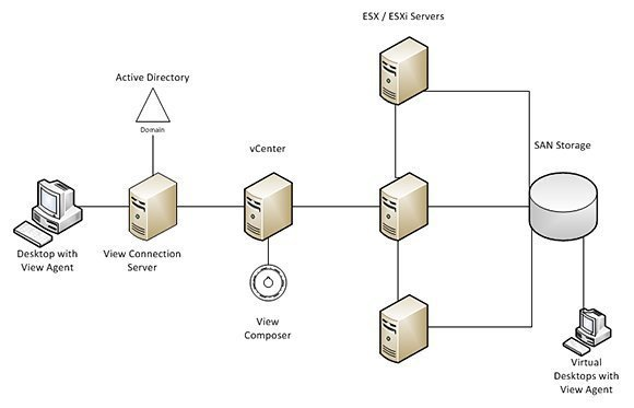 Vmware Horizon View Architecture Diagram VMware View